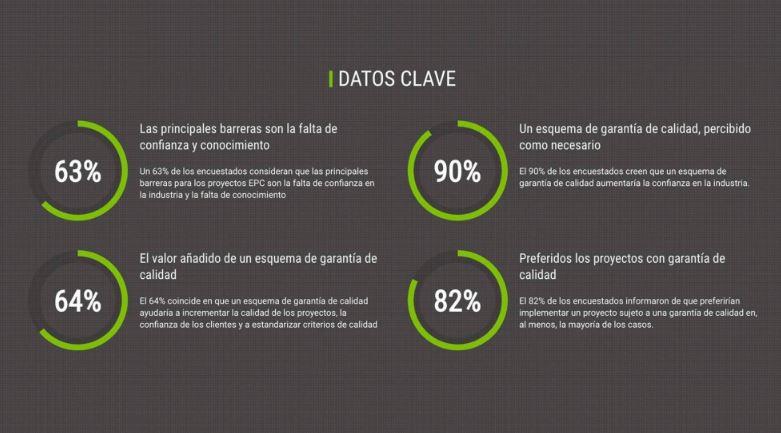 Datos extraídos de QualitEE