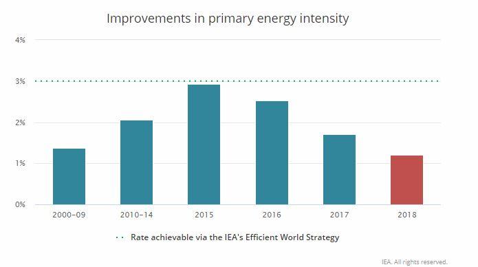 Fuente: Agencia Internacional de la Energía