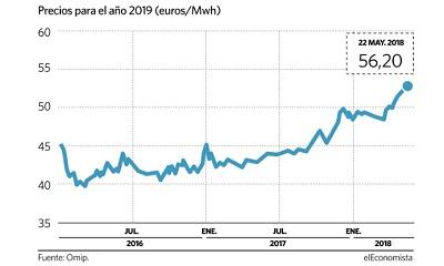 Subida de los precios de la electricidad. Fuente: El Economista
